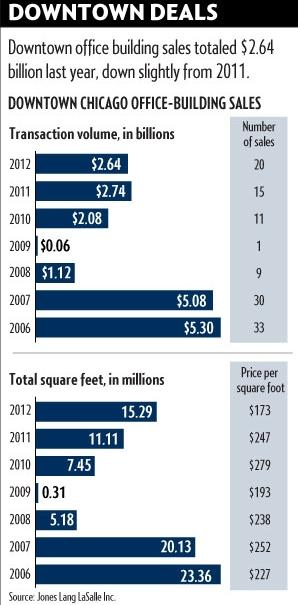 Downtown Chicago Office Building Sales
